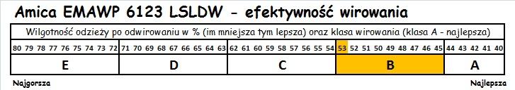 Amica EMAWP 6123 LSLDW efektywność wirowania