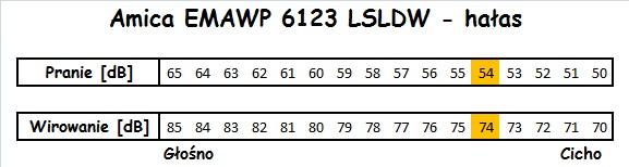 Amica EMAWP 6123 LSLDW hałas