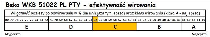 Beko WKB 51022 PL PTY efektywność wirownia