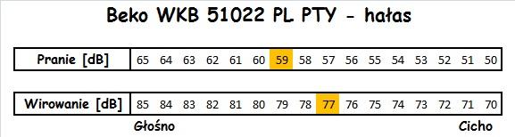 Beko WKB 51022 PL PTY hałas