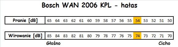 Bosch WAN 2006 KPL hałas