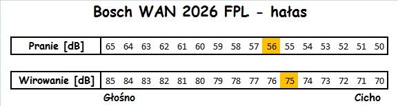 Bosch WAN 2026 FPL hałas