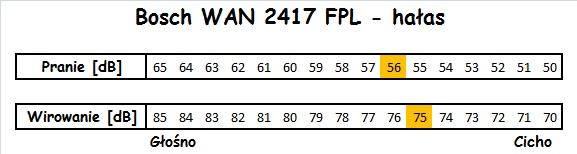 Bosch WAN 2417 FPL hałas