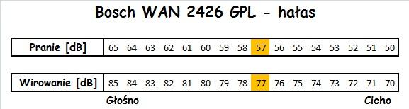 Bosch WAN 2426 GPL hałas